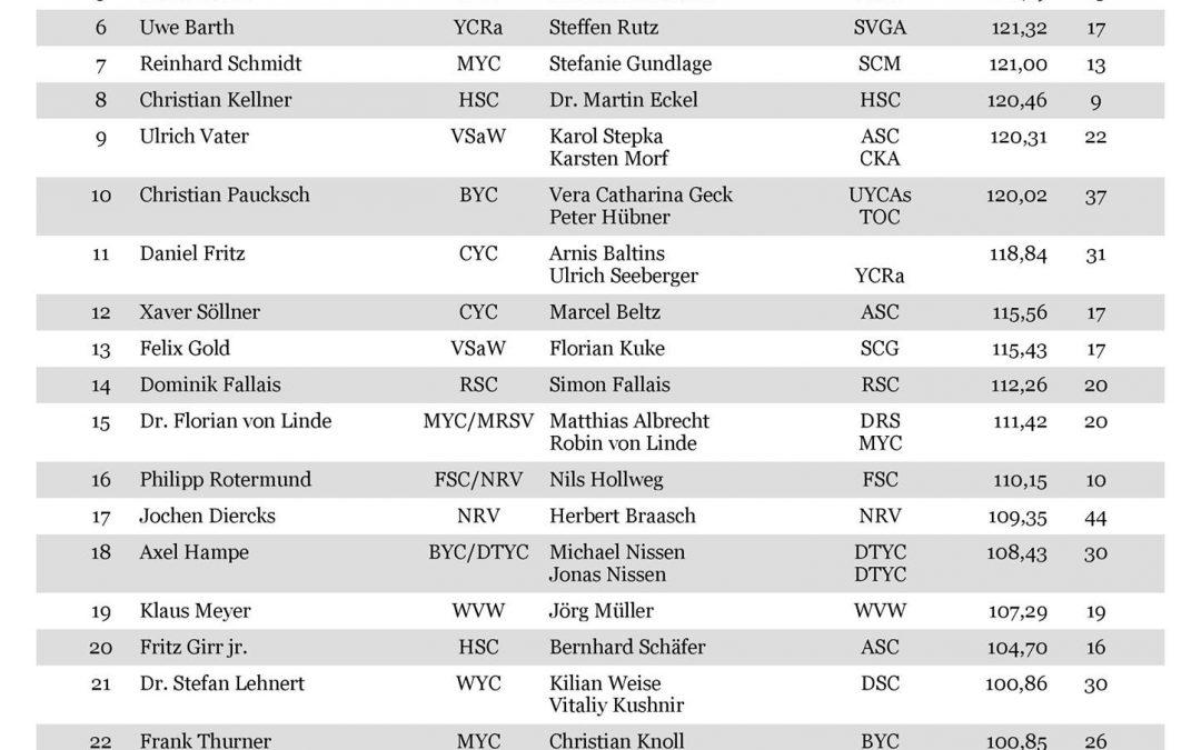 Der aktuelle Stand der VDS Rangliste mit 66 Teams!    Platz 1 geht wieder an  Hu…